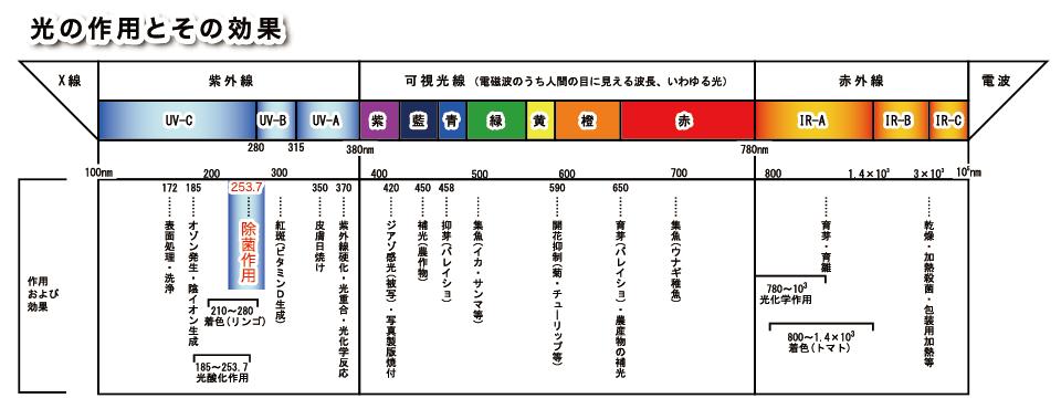 エアーリア コンパクト / エアーリア シーリング仕様